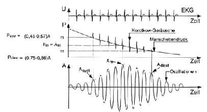 systolischer blutdruck messen